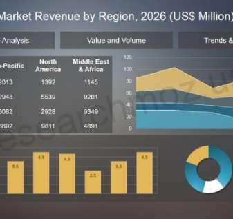 Olahraga Fantasi Harian dan Pasar Perjudian Dalam Game Peluang Masa Depan, Pertumbuhan Pendapatan, Penilaian, dan Penghasilan 2020-2026 - Laporan Cole