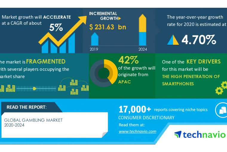 Analisis Dampak dan Pemulihan COVID-19 - Pasar Perjudian 2020-2024 | Penetrasi Smartphone Yang Tinggi untuk Meningkatkan Pertumbuhan | Technavio