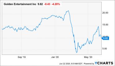 Golden Entertainment: Selimut Bisnis Perjudian yang Menghadapi Tantangan Pasca Virus (NASDAQ: GDEN)