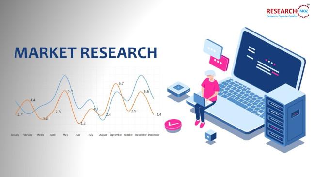 Pasar Judi dan Taruhan Online Diproyeksikan Tumbuh pada Tingkat Substansial pada tahun 2025 - Laporan Pasar 3w