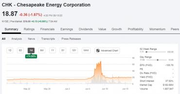 The Robinhood Gamblers And Chesapeake Energy Corporation (NYSE: CHK)