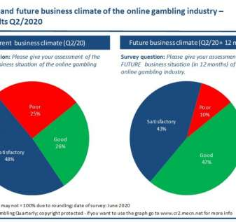 Optimism is back - Online Gambling Industry Climate increases in Q2/2020