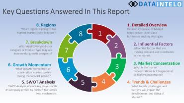 Perjudian dan Industri Taruhan Online 2020 Termasuk Segmen Aplikasi Utama Dan Ukuran Di Pasar Global Sampai 2026 - Penasihat Penelitian Harian