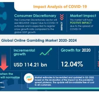 COVID-19: Pasar Perjudian Online (2020-2024) - Peta Jalan untuk Pemulihan | Meningkatnya Popularitas Model Freemium untuk Mendorong Pertumbuhan Pasar | Technavio