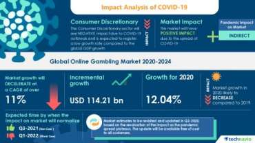 COVID-19: Pasar Perjudian Online (2020-2024) - Peta Jalan untuk Pemulihan | Meningkatnya Popularitas Model Freemium untuk Mendorong Pertumbuhan Pasar