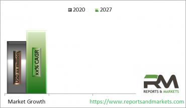 Blockchain di Pasar Permainan & Perjudian 2020 Analisis berdasarkan Wilayah Geografis, Jenis dan Aplikasi Hingga 2026 dengan Pemain Kunci Teratas | Samsung, Qualcomm, Apple, GoPro, Microsoft Corp.